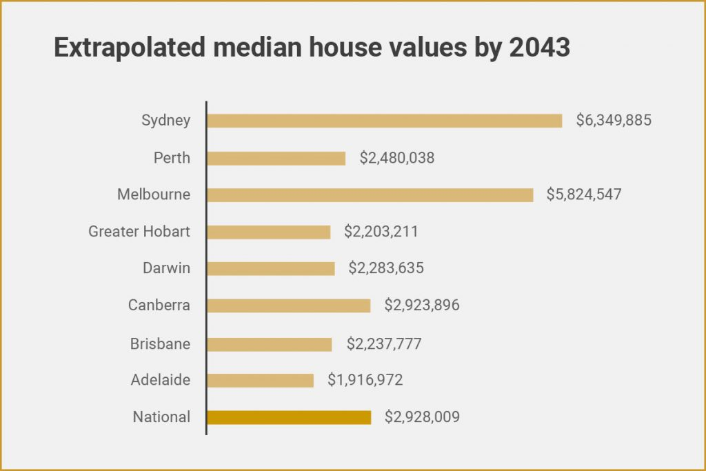 Extrapolated median house values by 2043